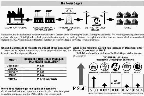 Meralco Power Rate Hike